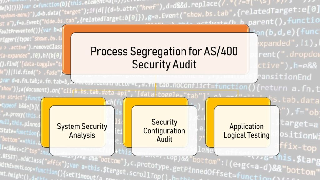 Security Audit of IBM AS/400 and System i : Part 2 - Security