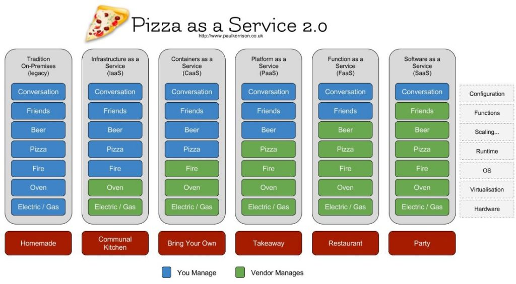 Pizza As A Service IT 2.0 Cloud Deployment