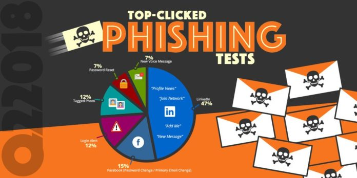 Top Clicked Phishing Links