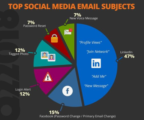 Top Social Media Email Subjects Phishing Security Brigade