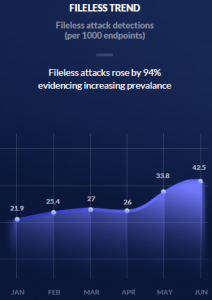 fileless_malware_2018_trend