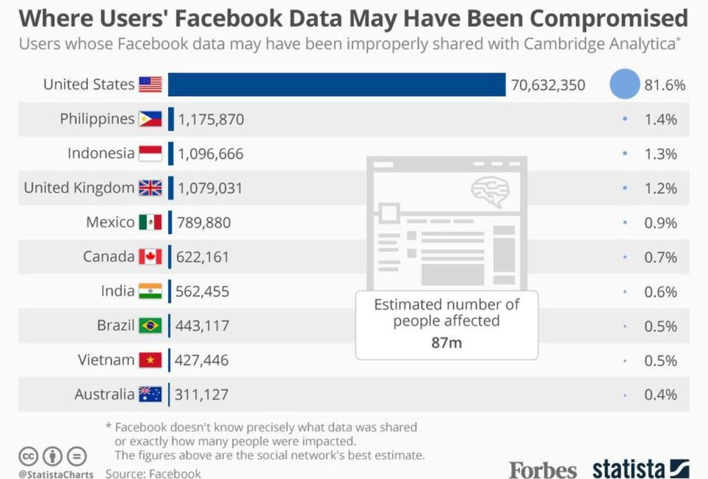 Facebook Data Breach Stats